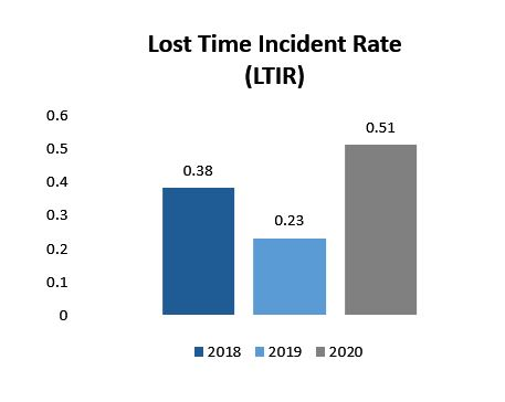 Lost Time Incident Rate LTIR