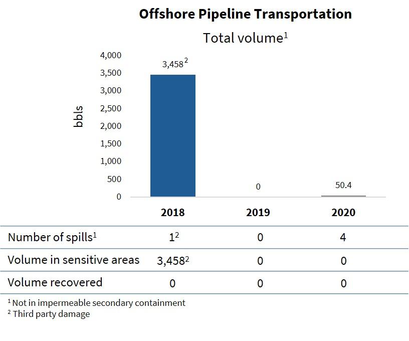 Offshore Pipeline Transportation