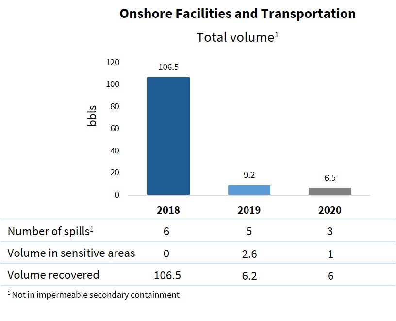 Onshore Facilities and Transportation Total Volume
