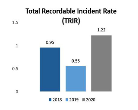 Total Recordable Incident Rate (TRIR)